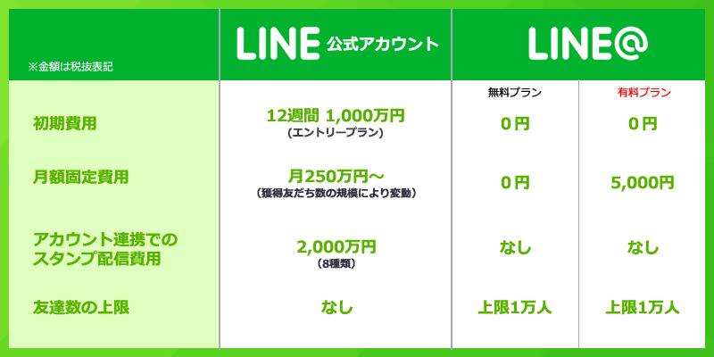 公式アカウントとLINE@の違い
