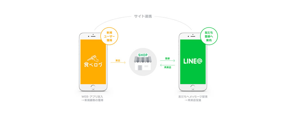 LINE@と食べログが提携