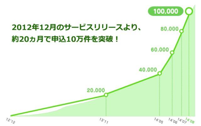 LINE@アカウント開設数推移