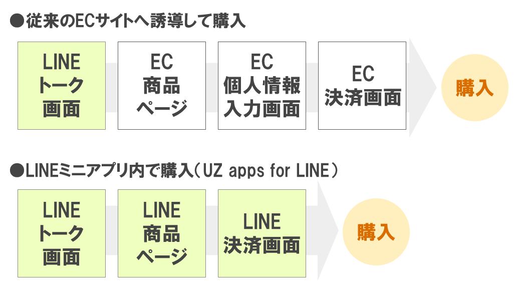 LINE公式アカウントからの購入促進